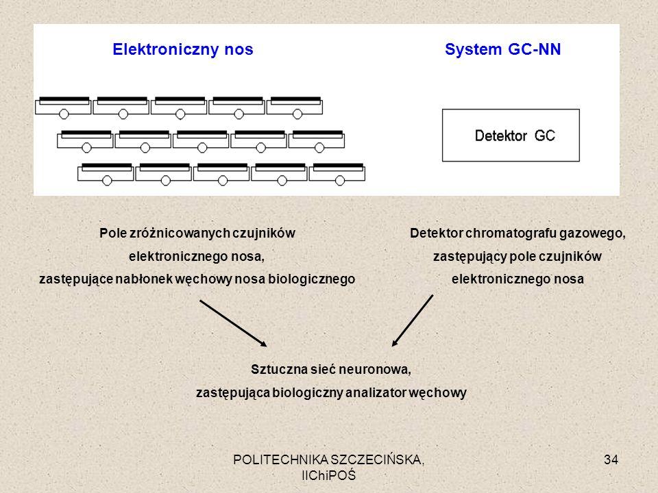 POLITECHNIKA SZCZECIŃSKA, IIChiPOŚ 34 Pole zróżnicowanych czujników elektronicznego nosa, zastępujące nabłonek węchowy nosa biologicznego Detektor chr