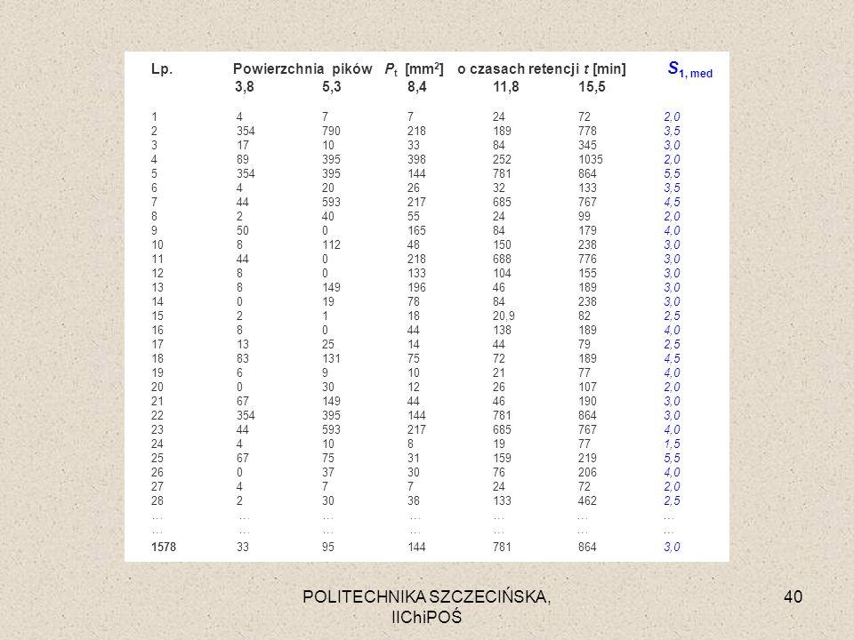 POLITECHNIKA SZCZECIŃSKA, IIChiPOŚ 40 Lp. Powierzchnia pików P t [mm 2 ] o czasach retencji t [min] S 1, med 3,85,38,411,815,5 147724722,0 23547902181
