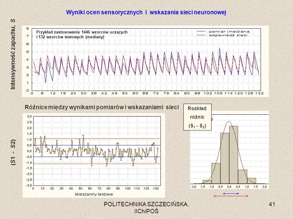 POLITECHNIKA SZCZECIŃSKA, IIChiPOŚ 41 Rozkład różnic (S 1 - S 2 ) Przykład zastosowania 1446 wzorców uczących i 132 wzorców testowych (mediany) Wyniki