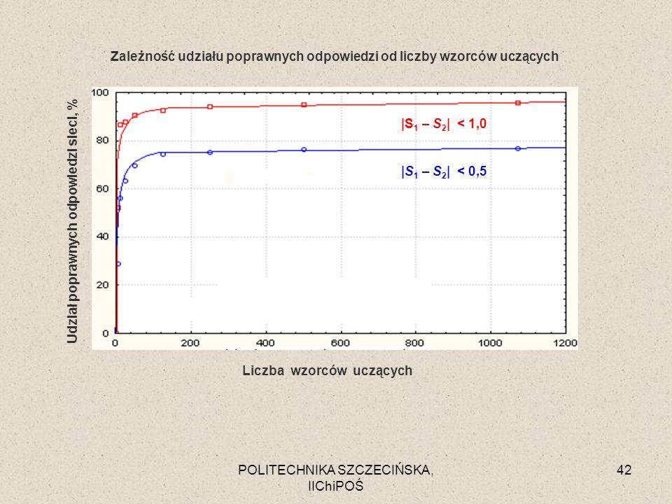 POLITECHNIKA SZCZECIŃSKA, IIChiPOŚ 42 Zależność udziału poprawnych odpowiedzi od liczby wzorców uczących |S 1 – S 2 | < 0,5 |S 1 – S 2 | < 1,0 Liczba