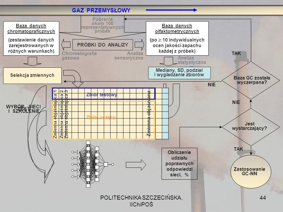 POLITECHNIKA SZCZECIŃSKA, IIChiPOŚ 44 Pobranie około 100 reprezentatywnych próbek Chromatografia gazowa Analiza sensoryczna Analiza statystyczna ZBIÓR