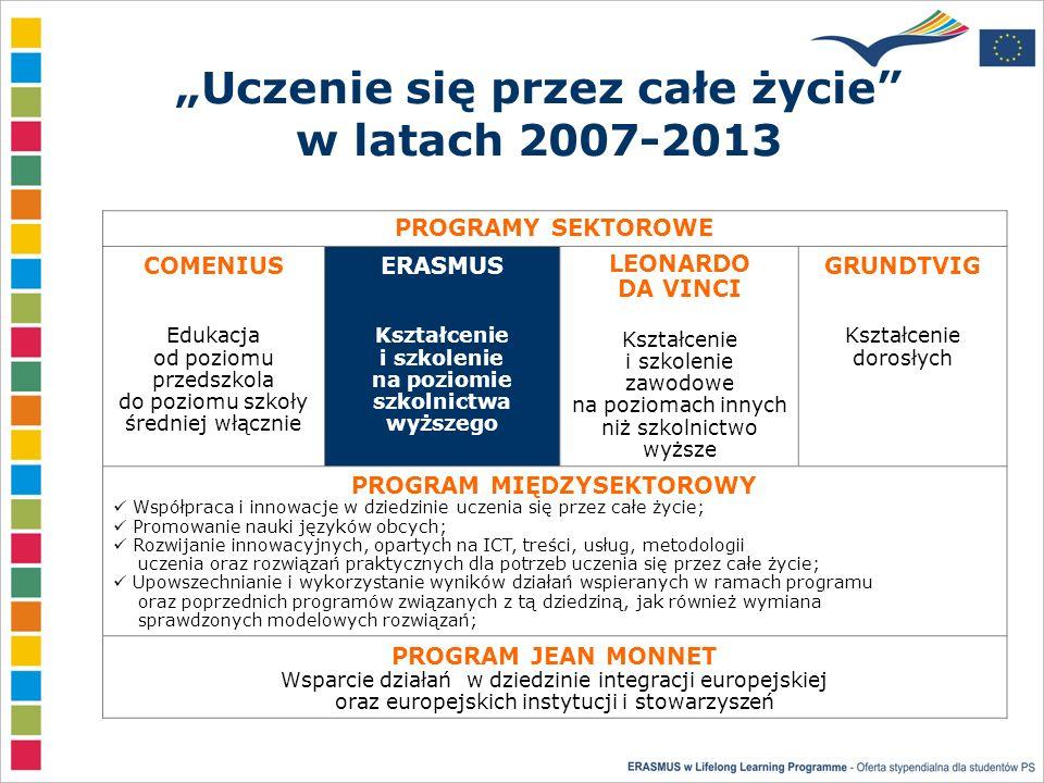 Cele programu Erasmus w latach 2007-2013 Cele: Wspieranie rozwoju Europejskiego Obszaru Szkolnictwa Wyższego Wzmacnianie wkładu szkolnictwa wyższego w proces innowacji Poprawa jakości mobilności i zwiększenie liczby stypendystów programu tak aby do roku 2012 w wymianie Erasmusa udział wzięły co najmniej 3 miliony studentów (do tej pory z programu skorzystał ponad milion studentów)