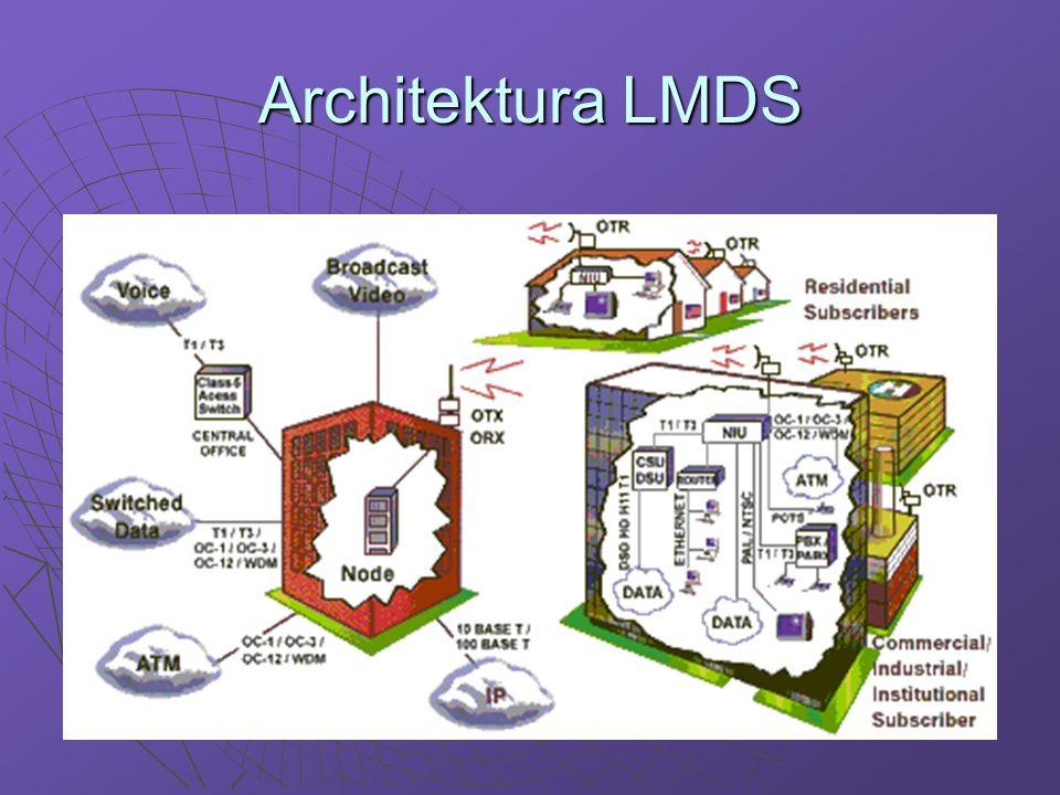 Anteny w LMDS W celu skompensowania tłumienia i zwiększenia niezawodności systemu stacje końcowe są wyposażane w silnie kierunkowe anteny.