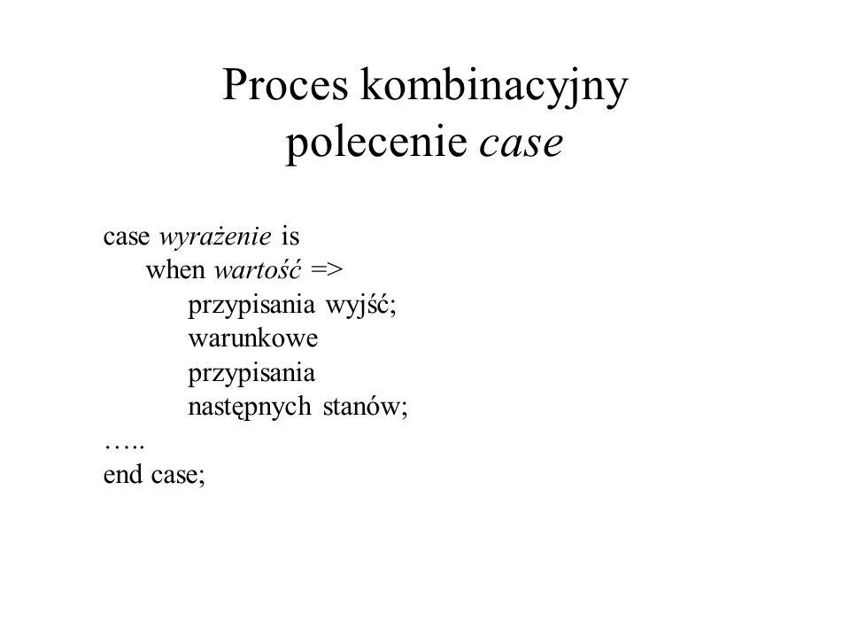 Proces kombinacyjny polecenie case case wyrażenie is when wartość => przypisania wyjść; warunkowe przypisania następnych stanów; …..