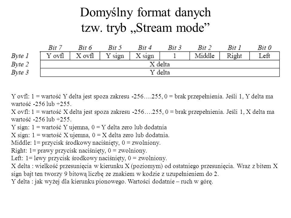 Domyślny format danych tzw.
