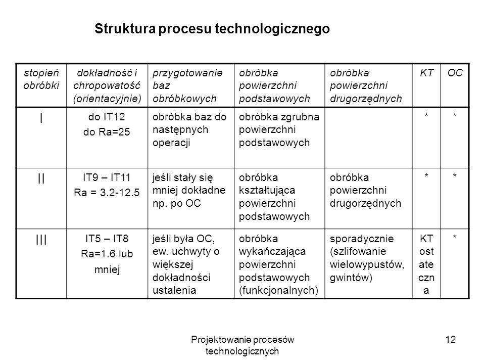 Projektowanie procesów technologicznych 11 Przesłanki podziału procesu technologicznego na stopnie obróbki: obróbka zgrubna wiąże się z intensywnym pr