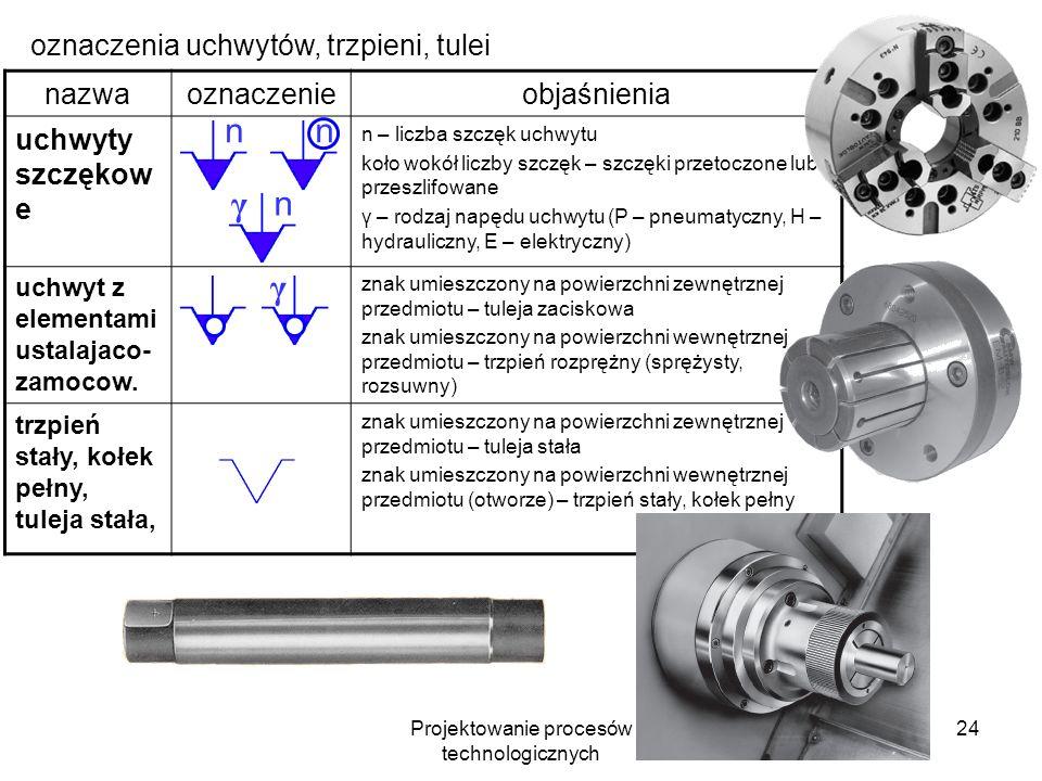 Projektowanie procesów technologicznych 23 oznaczenia kłów, uchwytów, zabieraków nazwaoznaczenieobjaśnienia kieł stały znak zwrócony ostrzem w stronę