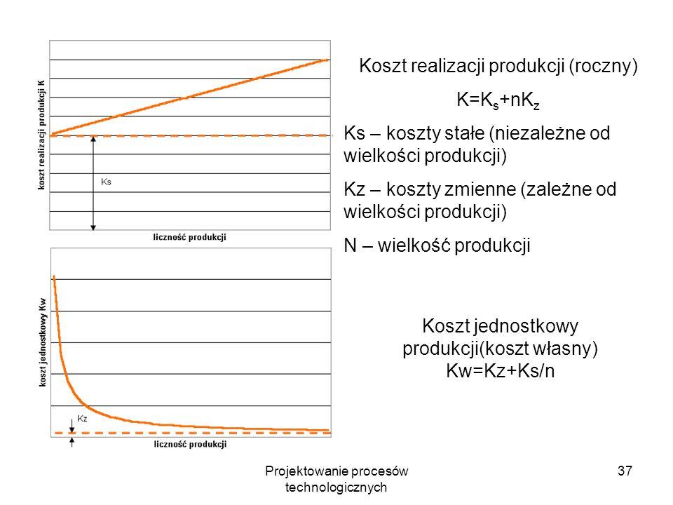 Projektowanie procesów technologicznych 36 K np – wartość nowego narzędzia n os – liczba ostrzeń K ns – koszt jednego ostrzenia T – ekonomiczny okres