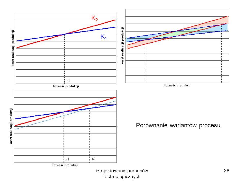 Projektowanie procesów technologicznych 37 Koszt realizacji produkcji (roczny) K=K s +nK z Ks – koszty stałe (niezależne od wielkości produkcji) Kz –
