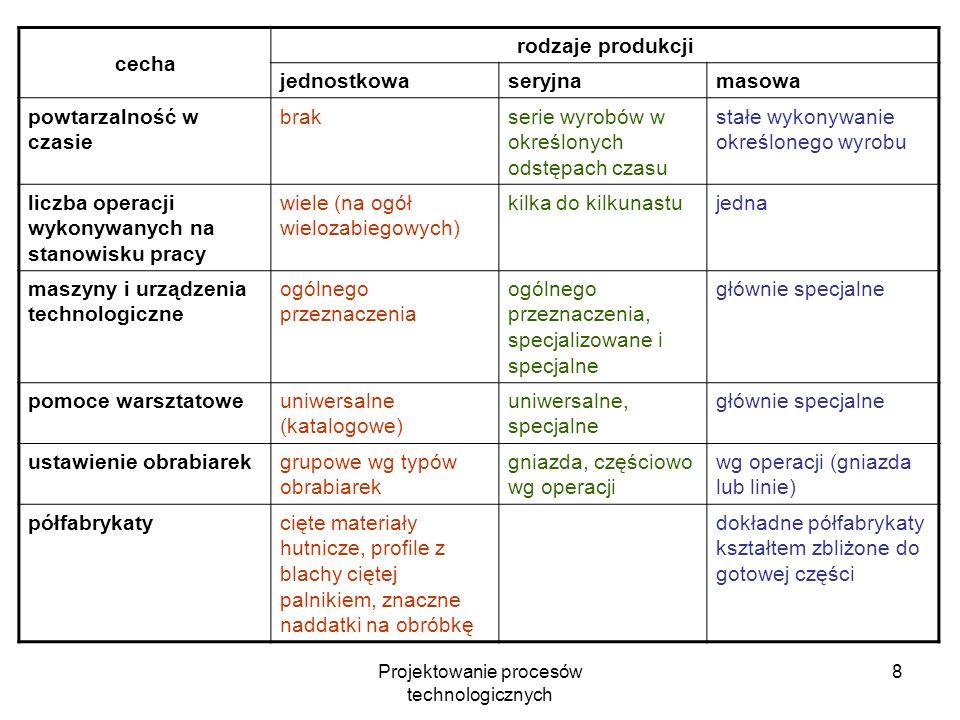 Projektowanie procesów technologicznych 38 Porównanie wariantów procesu