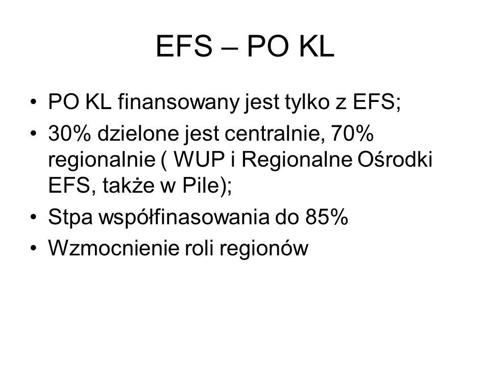 EFS – PO KL PO KL finansowany jest tylko z EFS; 30% dzielone jest centralnie, 70% regionalnie ( WUP i Regionalne Ośrodki EFS, także w Pile); Stpa wspó