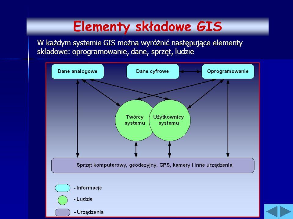 W każdym systemie GIS można wyróżnić następujące elementy składowe: oprogramowanie, dane, sprzęt, ludzie Elementy składowe GIS