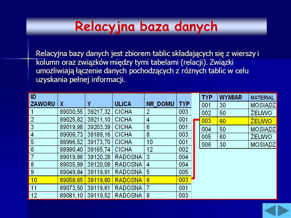 Relacyjna bazy danych jest zbiorem tablic składających się z wierszy i kolumn oraz związków między tymi tabelami (relacji). Związki umożliwiają łączen