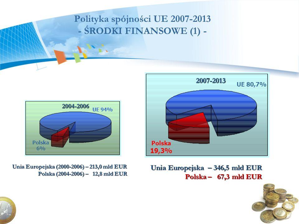 Polityka spójności UE 2007-2013 - ŚRODKI FINANSOWE (1) - 2004-2006 Polska 6% UE 94% Unia Europejska (2000-2006) – 213,0 mld EUR Polska (2004-2006) – 1