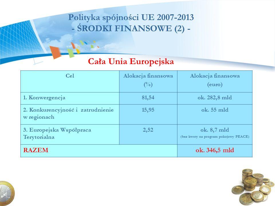Polityka spójności UE 2007-2013 - ŚRODKI FINANSOWE (2) - Cała Unia Europejska CelAlokacja finansowa (%) Alokacja finansowa (euro) 1. Konwergencja81,54