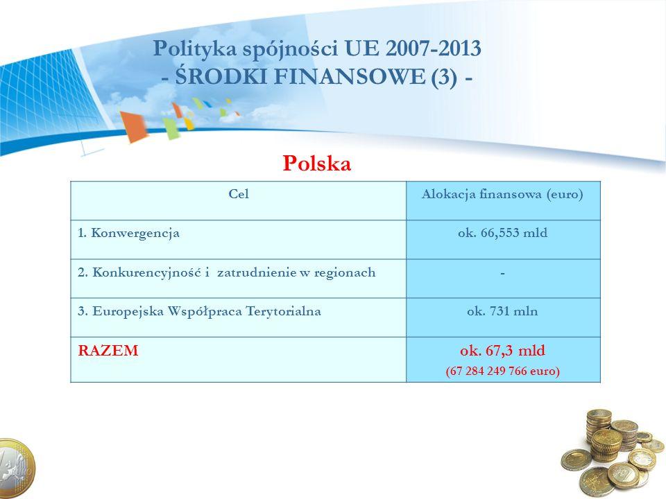 Polityka spójności UE 2007-2013 - ŚRODKI FINANSOWE (3) - Polska CelAlokacja finansowa (euro) 1. Konwergencjaok. 66,553 mld 2. Konkurencyjność i zatrud