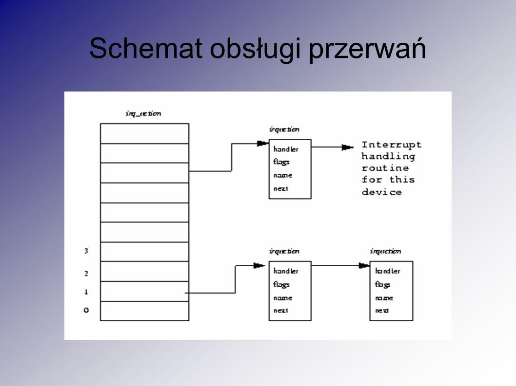 Schemat obsługi przerwań