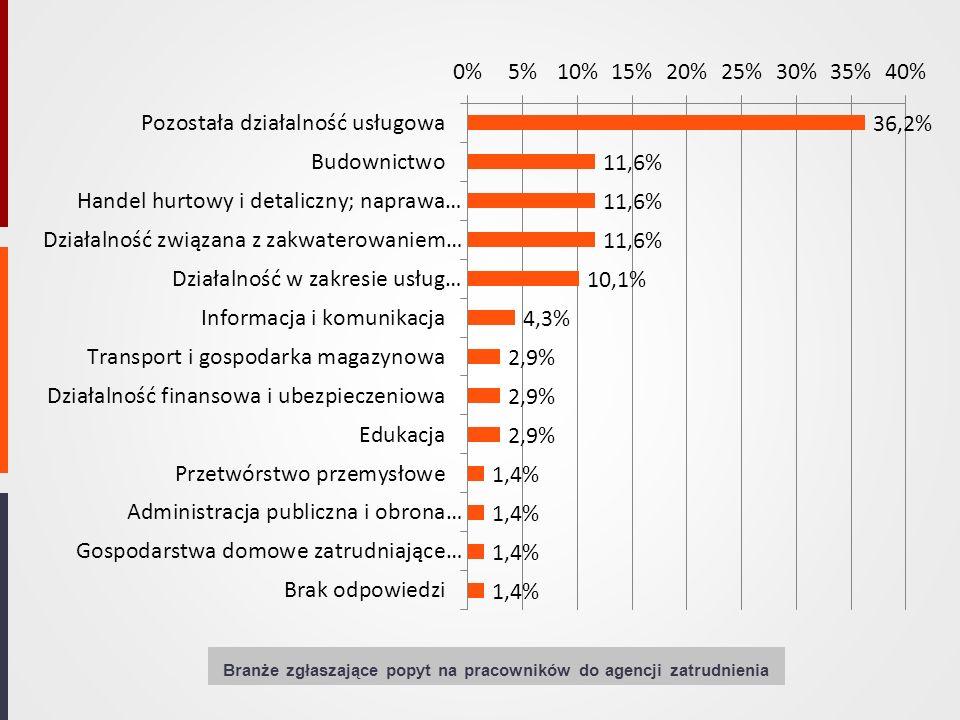 Branże zgłaszające popyt na pracowników do agencji zatrudnienia