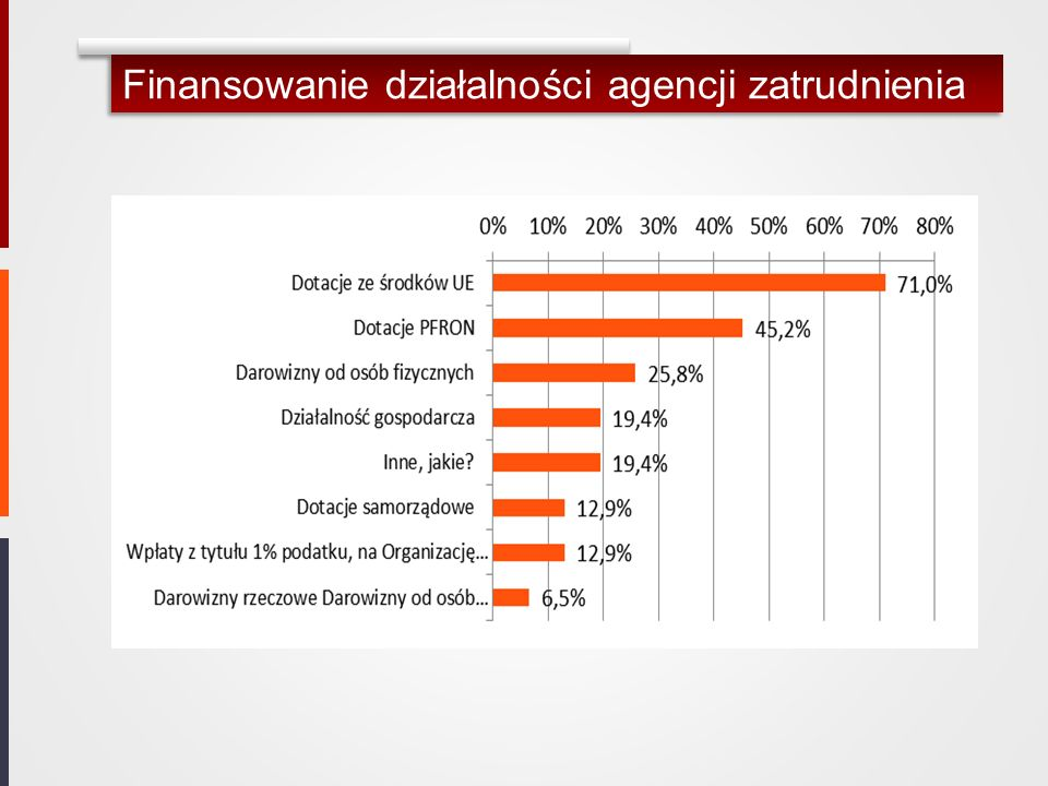 Finansowanie działalności agencji zatrudnienia