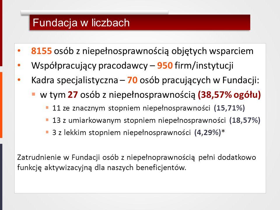 Fundacja w liczbach 8155 osób z niepełnosprawnością objętych wsparciem Współpracujący pracodawcy – 950 firm/instytucji Kadra specjalistyczna – 70 osób