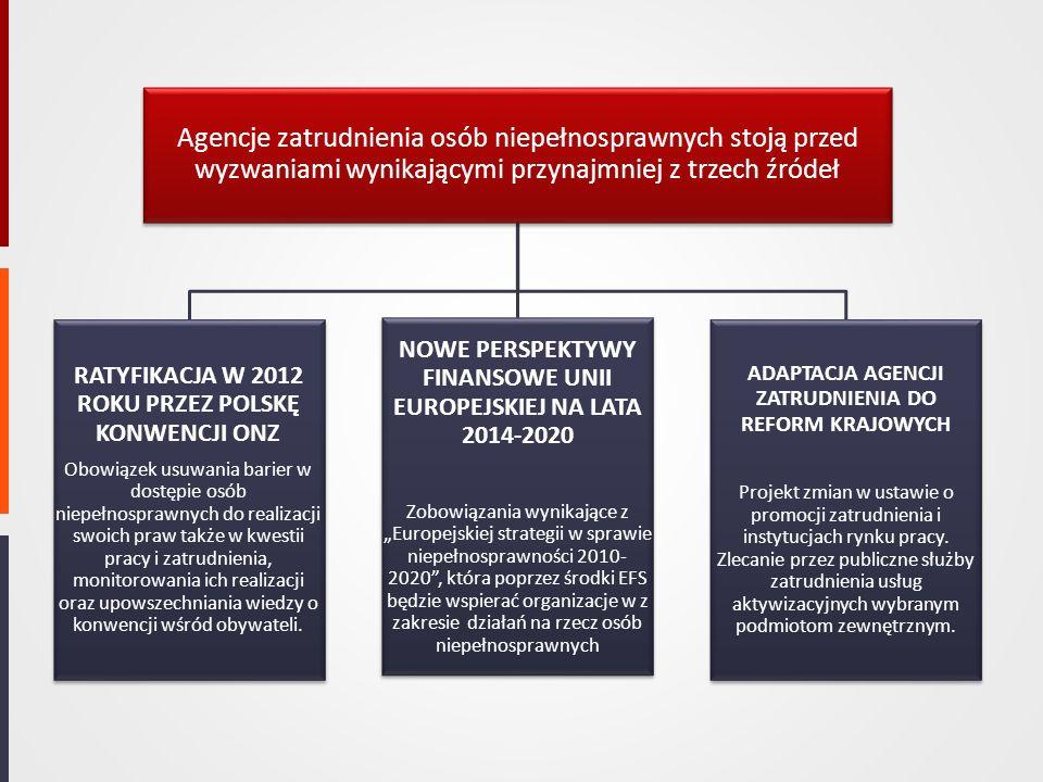 Agencje zatrudnienia osób niepełnosprawnych stoją przed wyzwaniami wynikającymi przynajmniej z trzech źródeł RATYFIKACJA W 2012 ROKU PRZEZ POLSKĘ KONW