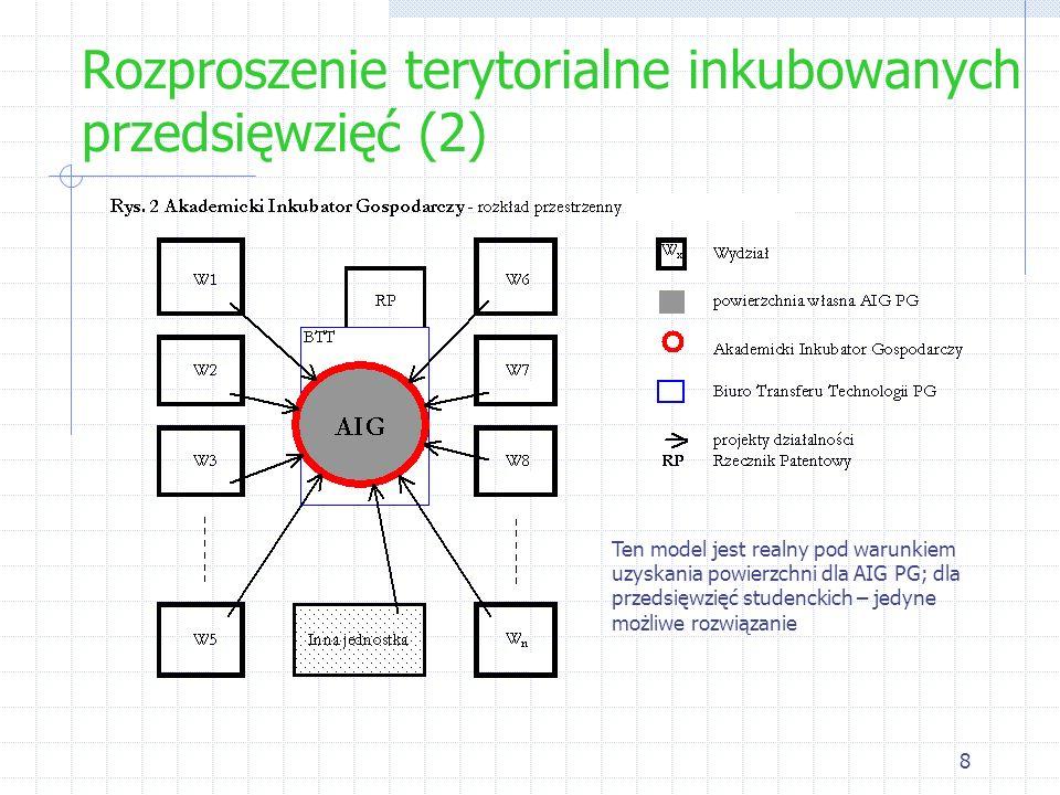 8 Rozproszenie terytorialne inkubowanych przedsięwzięć (2) Ten model jest realny pod warunkiem uzyskania powierzchni dla AIG PG; dla przedsięwzięć stu