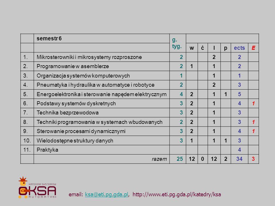 email: ksa@eti.pg.gda.pl, http://www.eti.pg.gda.pl/katedry/ksaksa@eti.pg.gda.pl semestr 6 g. tyg. wćlpectsE 1.Mikrosterowniki i mikrosystemy rozproszo