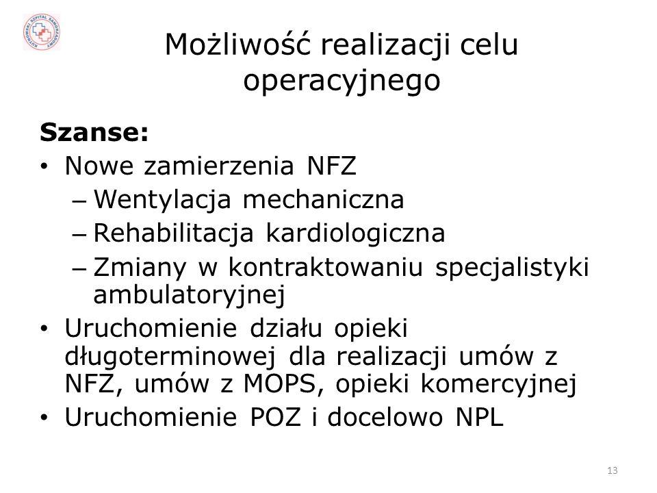 Możliwość realizacji celu operacyjnego Szanse: Nowe zamierzenia NFZ – Wentylacja mechaniczna – Rehabilitacja kardiologiczna – Zmiany w kontraktowaniu specjalistyki ambulatoryjnej Uruchomienie działu opieki długoterminowej dla realizacji umów z NFZ, umów z MOPS, opieki komercyjnej Uruchomienie POZ i docelowo NPL 13