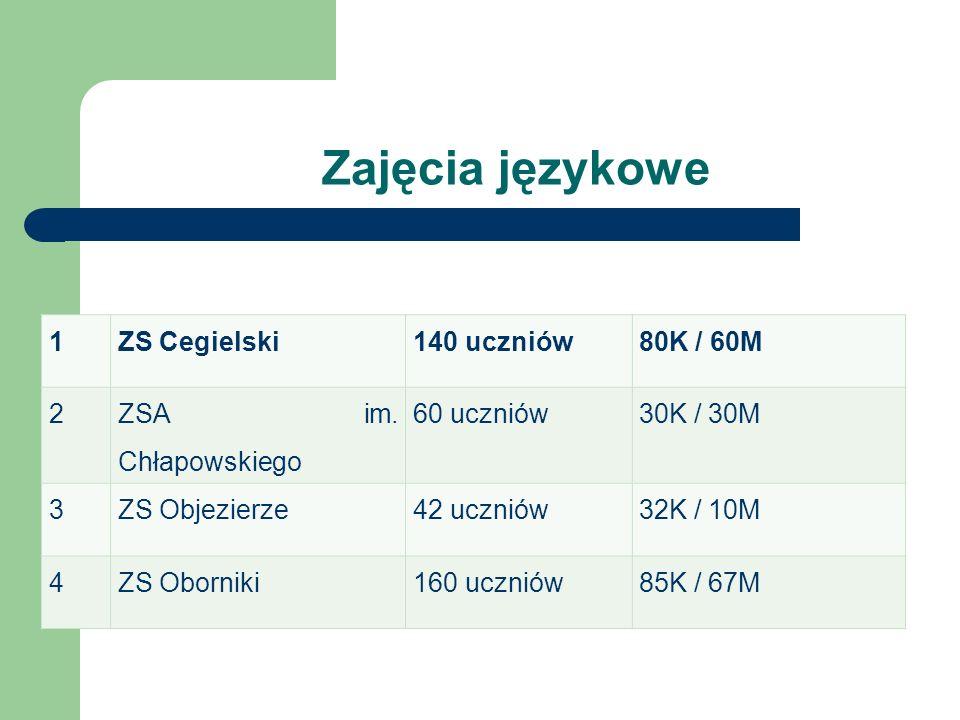 Zajęcia językowe 1ZS Cegielski140 uczniów80K / 60M 2 ZSA im. Chłapowskiego 60 uczniów30K / 30M 3ZS Objezierze42 uczniów32K / 10M 4ZS Oborniki160 uczni