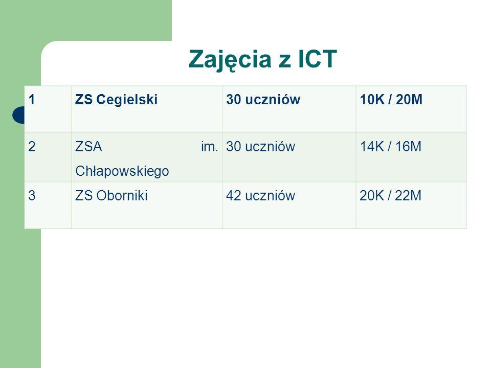 Zajęcia z ICT 1ZS Cegielski30 uczniów10K / 20M 2 ZSA im. Chłapowskiego 30 uczniów14K / 16M 3ZS Oborniki42 uczniów20K / 22M