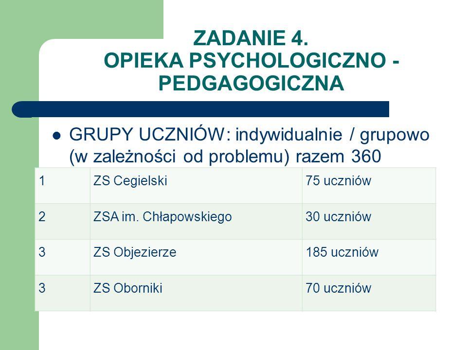 ZADANIE 4. OPIEKA PSYCHOLOGICZNO - PEDGAGOGICZNA GRUPY UCZNIÓW: indywidualnie / grupowo (w zależności od problemu) razem 360 uczniów: 1ZS Cegielski75