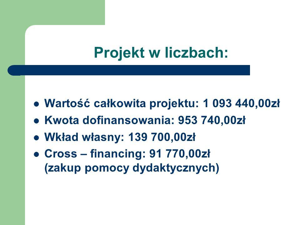 Projekt w liczbach: Wartość całkowita projektu: 1 093 440,00zł Kwota dofinansowania: 953 740,00zł Wkład własny: 139 700,00zł Cross – financing: 91 770