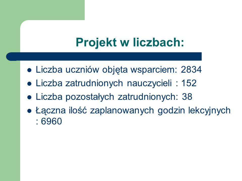 Projekt w liczbach: Liczba uczniów objęta wsparciem: 2834 Liczba zatrudnionych nauczycieli : 152 Liczba pozostałych zatrudnionych: 38 Łączna ilość zap
