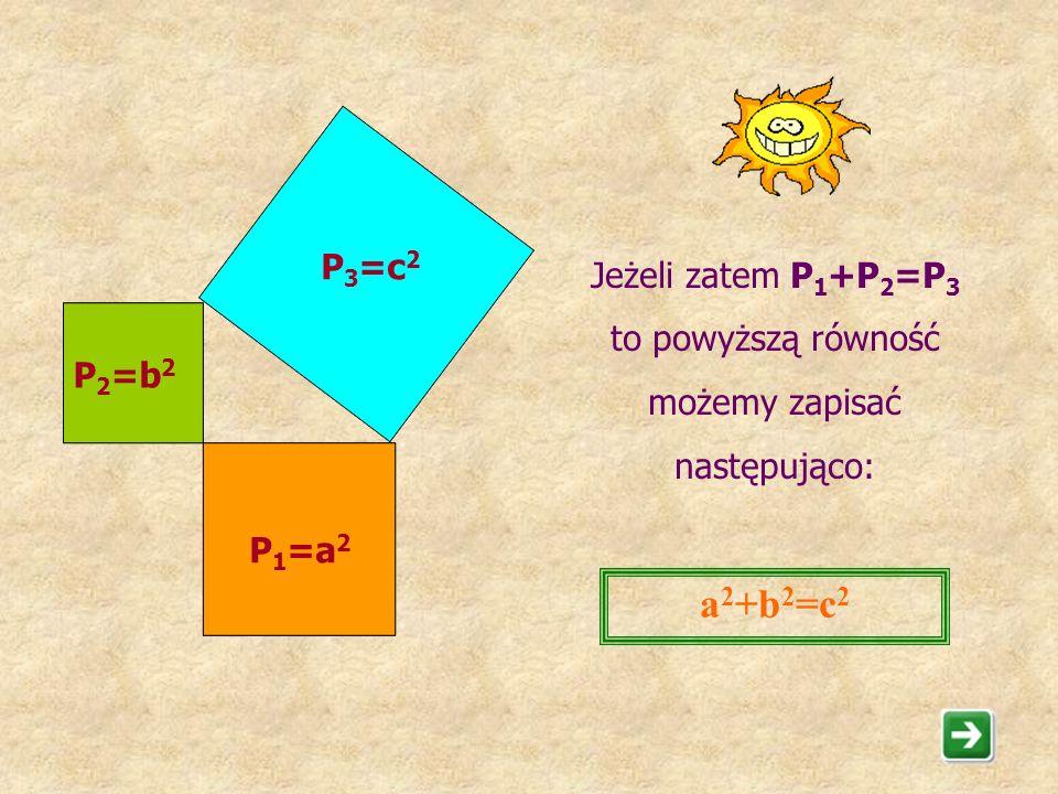 Powyższą własność nazywamy TWIERDZENIEM PITAGORASA. Uwaga. Matematycy nazywają twierdzeniem każde zdanie (dotyczące np. figur lub liczb), którego praw