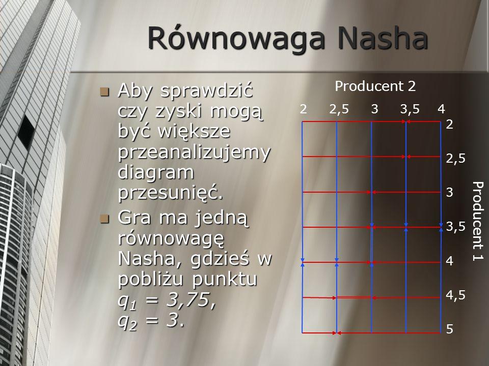 Równowaga Nasha Aby sprawdzić czy zyski mogą być większe przeanalizujemy diagram przesunięć. Aby sprawdzić czy zyski mogą być większe przeanalizujemy
