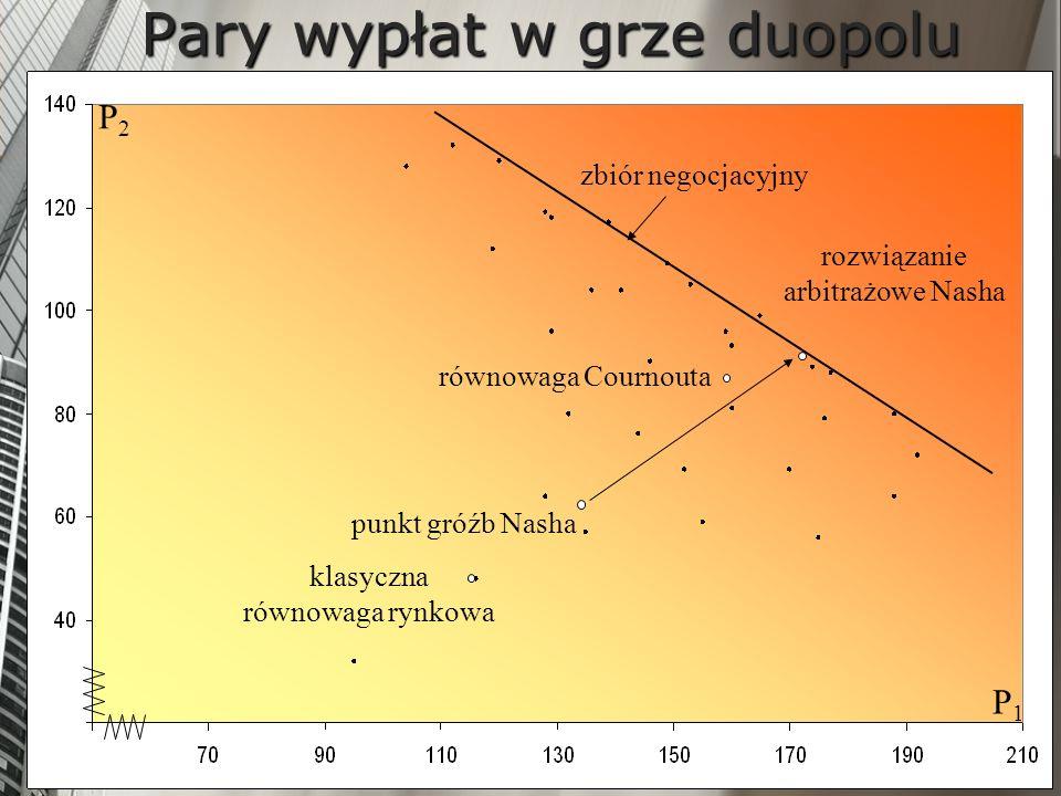 zbiór negocjacyjny klasyczna równowaga rynkowa punkt gróźb Nasha równowaga Cournouta rozwiązanie arbitrażowe Nasha P1P1 P2P2 Pary wypłat w grze duopol