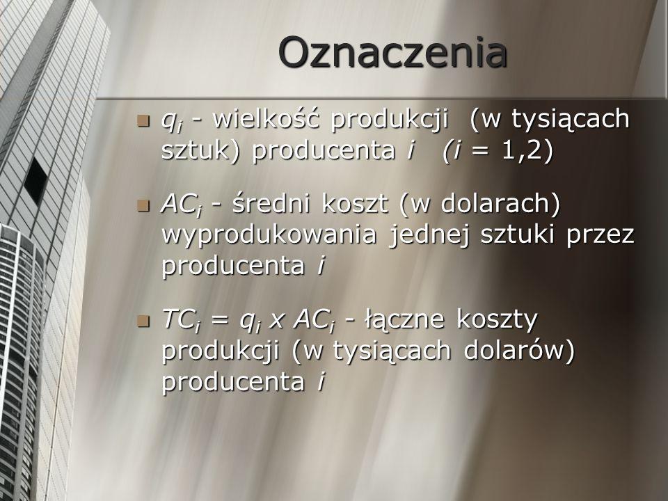 Oznaczenia MC i = d(TC i )/dq i - koszt krańcowy, koszt (na jedną sztukę) nieznacznego zwiększenia produkcji przez producenta i MC i = d(TC i )/dq i - koszt krańcowy, koszt (na jedną sztukę) nieznacznego zwiększenia produkcji przez producenta i p - cena sprzedaży jednej sztuki produktu p - cena sprzedaży jednej sztuki produktu P i = q i x p i – TC i - zysk producenta i w tysiącach dolarów P i = q i x p i – TC i - zysk producenta i w tysiącach dolarów