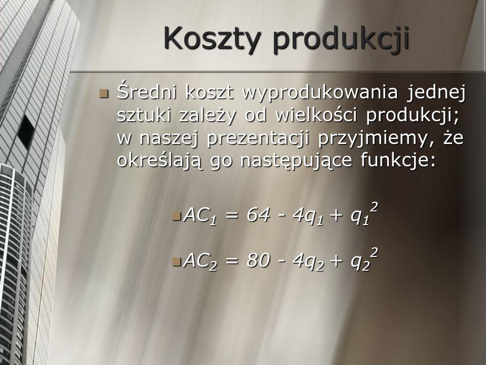 Klasyczna równowaga rynkowa Równanie sprowadza się do układu równań: Równanie sprowadza się do układu równań: 8q 2 = 96 – 3q 1 2 8q 1 = 80 – 3q 2 2 Rozwiązaniem układu jest para liczb: q 1 = 4,69 oraz q 2 = 3,76 Rozwiązaniem układu jest para liczb: q 1 = 4,69 oraz q 2 = 3,76 Przy takim poziomie produkcji w obu firmach cena sprzedaży wynosi 92$ za sztukę, a zyski odpowiednio: Przy takim poziomie produkcji w obu firmach cena sprzedaży wynosi 92$ za sztukę, a zyski odpowiednio: P 1 =118, P 2 =50