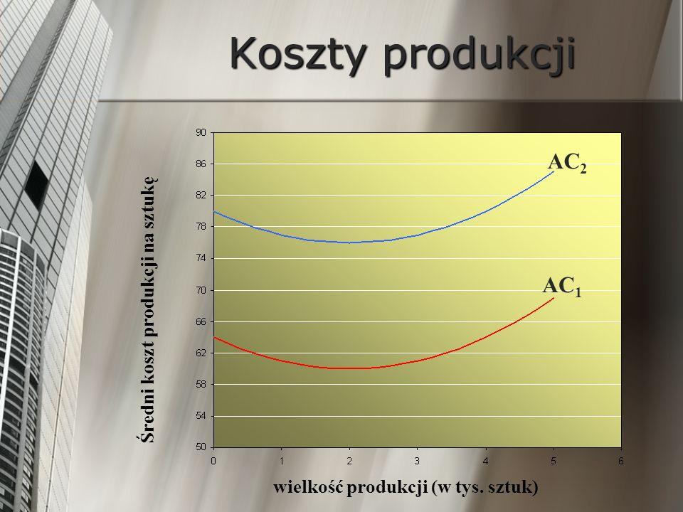 Koszty produkcji AC 2 AC 1 wielkość produkcji (w tys. sztuk) Średni koszt produkcji na sztukę