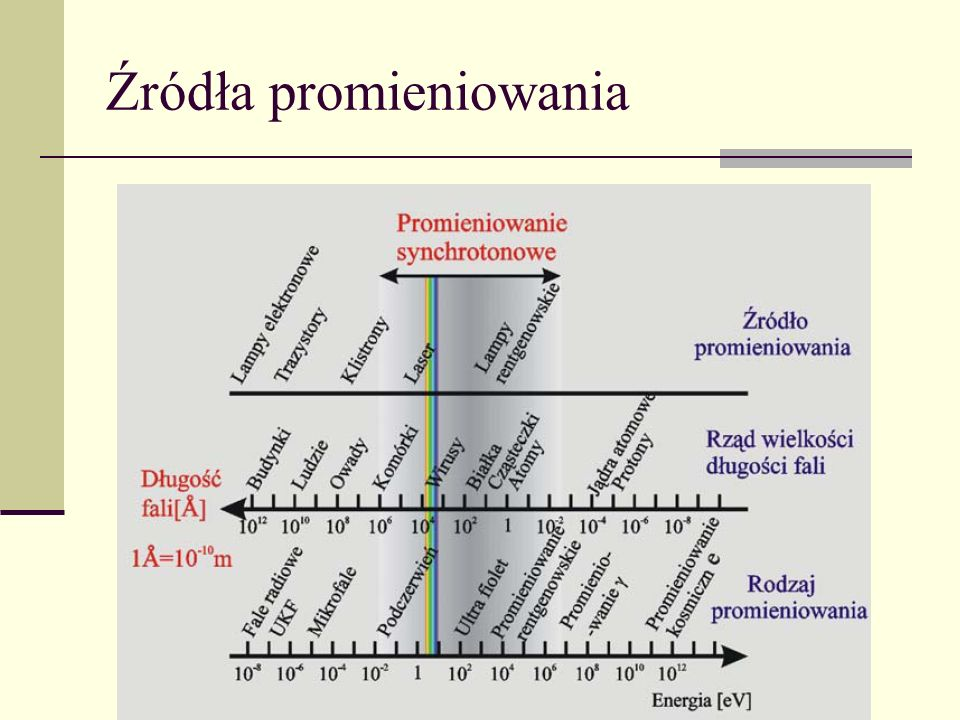 Spektroskopia Masowa Poprzez wprowadzenie parametrów: Problem sprowadza się do rozwiązania następujących równań: