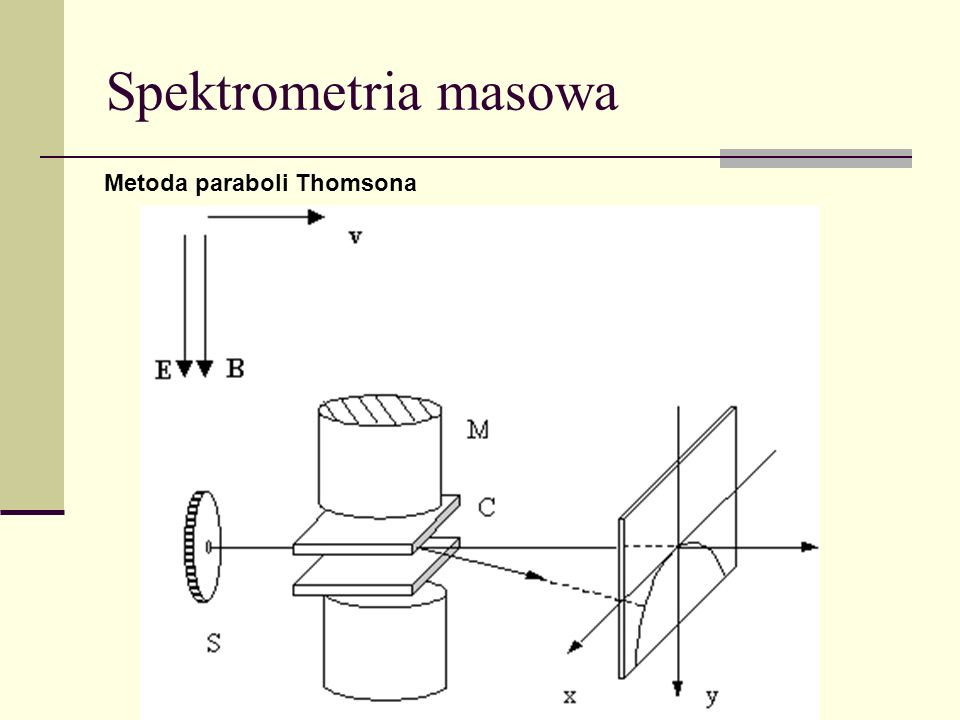 Spektrometria masowa Metoda paraboli Thomsona