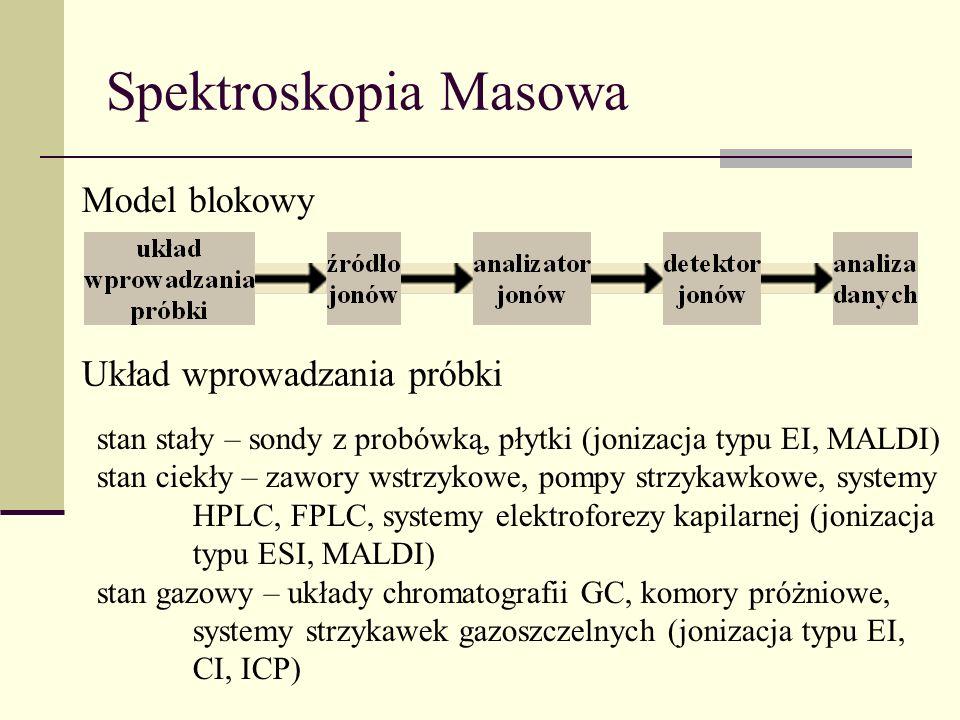 Spektroskopia Masowa Model blokowy stan stały – sondy z probówką, płytki (jonizacja typu EI, MALDI) stan ciekły – zawory wstrzykowe, pompy strzykawkow