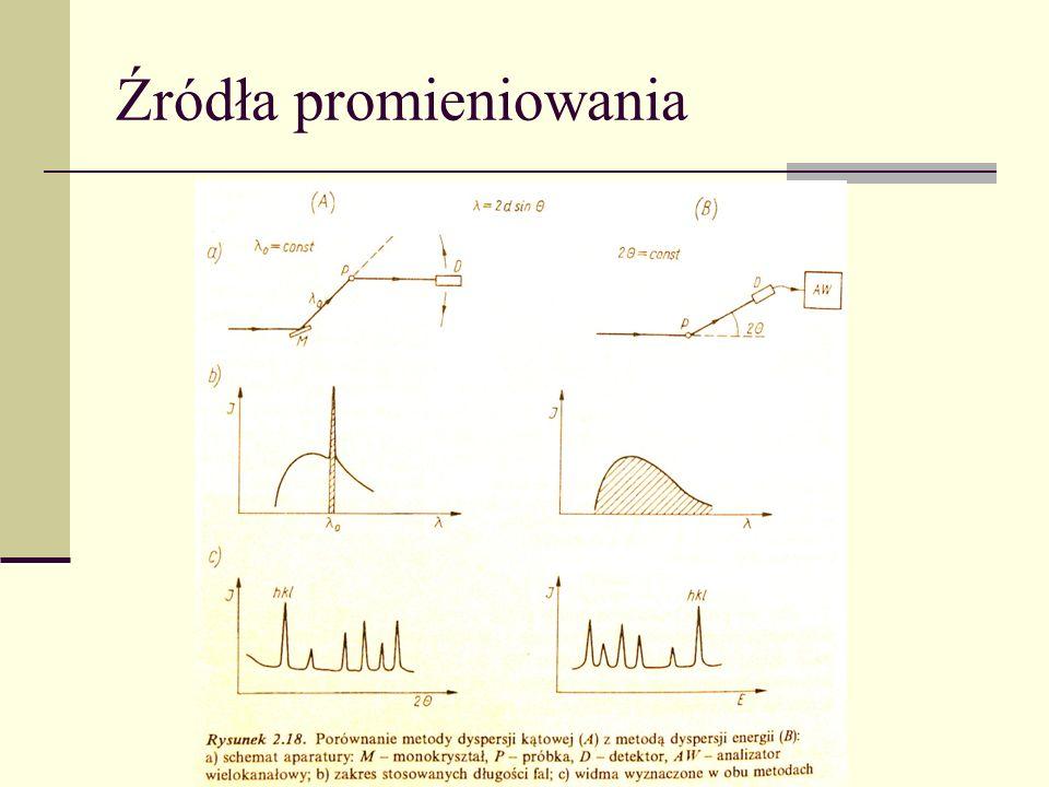 Spektroskopia Masowa Definicje Spektrometr masowy – instrument pozwalający na precyzyjny pomiar stosunku masy do ładunku (m/z) analizowanych substancji.