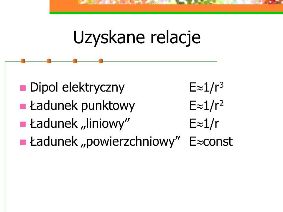 Uzyskane relacje Dipol elektryczny E 1/r 3 Ładunek punktowyE 1/r 2 Ładunek liniowyE 1/r Ładunek powierzchniowyE const