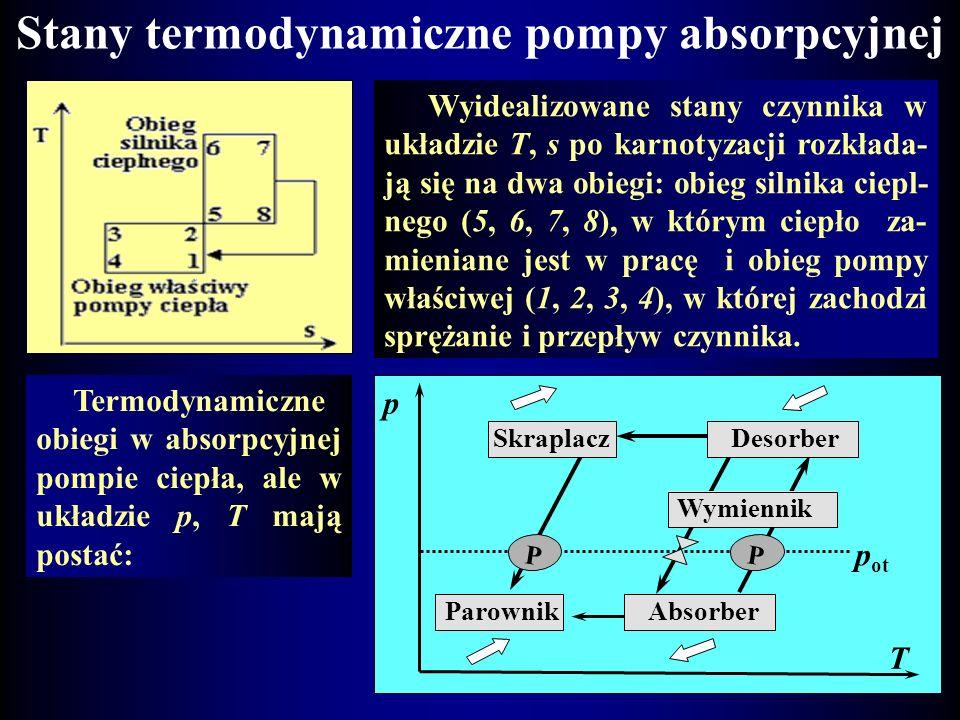 Absorpcyjne pompy ciepła W pompach absorpcyjnych kompresja czynnika odbywa się termicznie. W układzie przepływają dwa czynniki nisko- i wysokoprężny (
