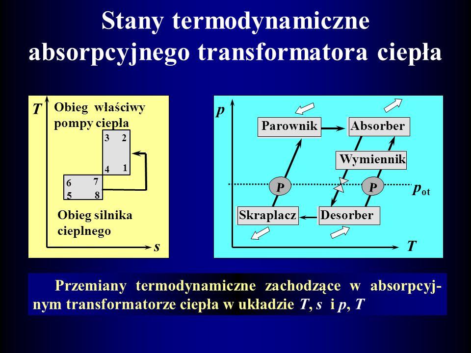 Absorpcyjny transformator ciepła parownik skraplacz P P Q pa QgQg QdQd desorber absorber 5 4 7 Q sk pompa 3(NH 3 +H 2 O) c 2(NH 3 +H 2 O) g+c 8(NH 3 )