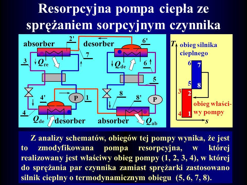 Resorpcyjna pompa ciepła ze sprężarką mechaniczną Zmian stanu skupienia zachodzi na drodze desorpcji i resorpcji. Para czyn- nika 1 po sprężeniu 2 wpł