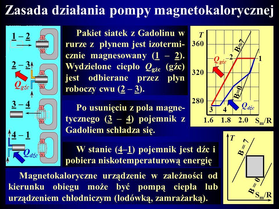 Magnetokaloryczne pompy ciepła Zjawisko magnetotermiczne przewidział teoretycznie w 1907 r. Weiss, a w 1926 r. wraz z Forrerem udowodnił eksperymental