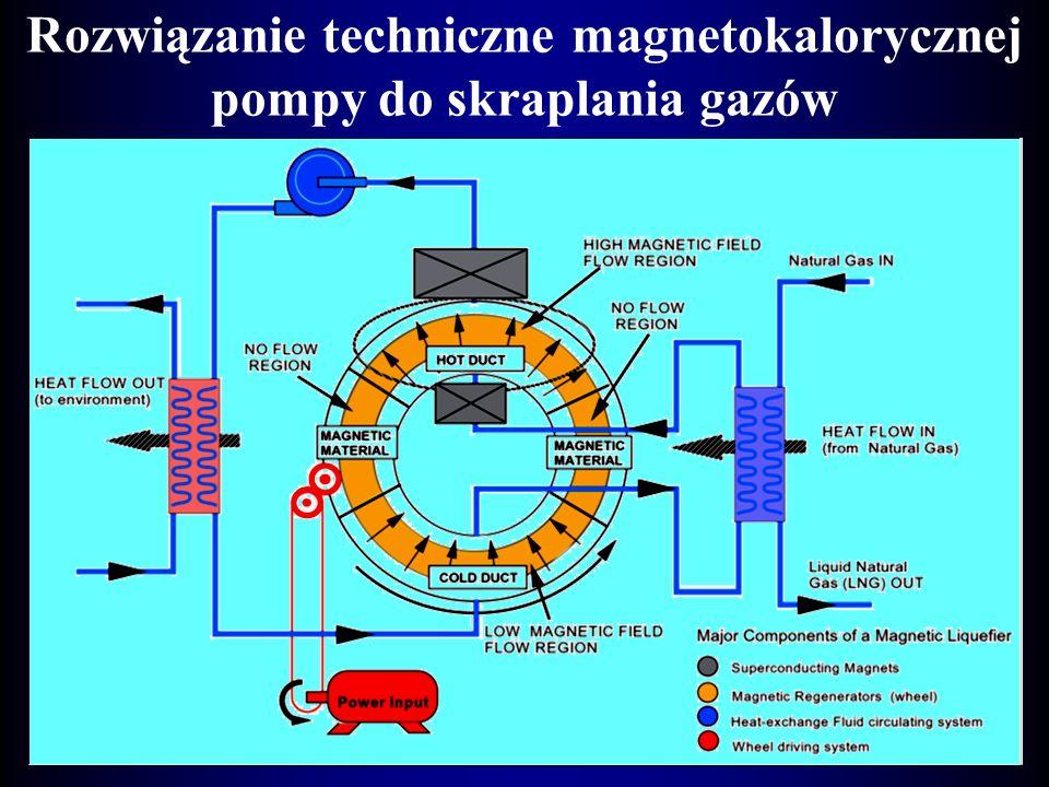 Zasada działania pompy magnetokalorycznej Pakiet siatek z Gadolinu w rurze z płynem jest izotermi- cznie magnesowany (1 – 2). Wydzielone ciepło Q gźc