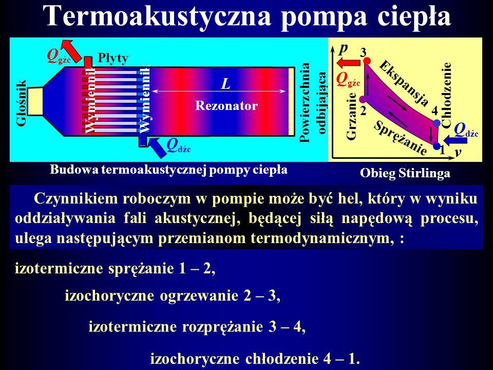 Efekt termoakustyczny Zakres dźwiękunormalnytermoakustyczny Poziom dźwięku60 dB170 dB Fluktuacja T0,00002 K10 K Amplituda w gazie (100Hz)0.00001 cm4 c